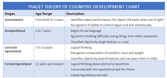 Piaget S Stages Of Cognitive Development Chart Piaget Theory Of Cognitive Development Chart Theory