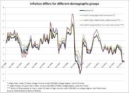 Which Inflation Rate Is Relevant For You Aier