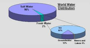Pie Chart Of Freshwater And Saltwater 34 Genuine Water Distribution Pie Chart