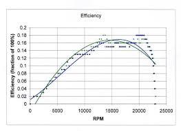 electric motor efficiency calculator pictures