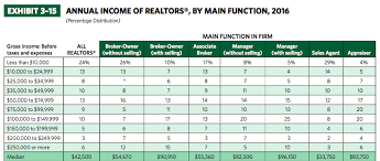 Real Estate Broker Salary How Much Do Brokers Make