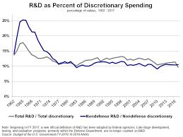 Historical Trends In Federal R D American Association For The