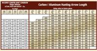Cabelas Arrow Spine Chart Easton Carbon Arrow Spine Chart