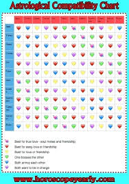 Horoscope Romantic Compatibility Chart Zodiac Compatibility Chart Marriage Creativedotmedia Info