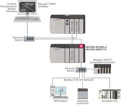 modbus and modbus tcp protocol protocol landing pages mvi56e mnetcr