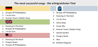 Bruce Springsteen Chart History