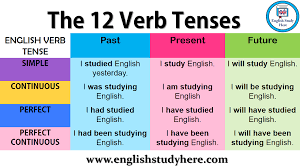 tenses the 12 verb tenses english study here