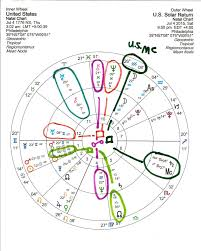 Where Is Chiron In My Chart Solar Return Chiron In 2nd House Origin Energy Solar Refund