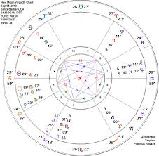 Virgo Astrology Chart August 2013 Cerena Childress Astrologer