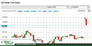 Live Charts Us Dollar Us Dollar Live Chart Usdprice Usdollarlivechart