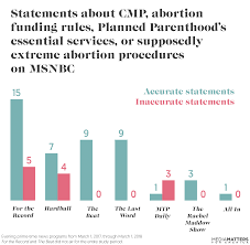 Right Wing Media Are Filling A Void Of Abortion Related