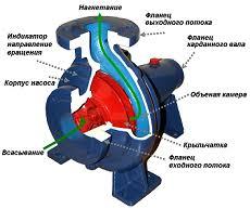Реферат Обоснование параметров и разработка систем защиты  Центробежный насос