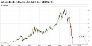 Lehman Brothers Stock Chart Biz Business Finance