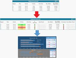 Data Visualization For Tabular Information Qlikview Case