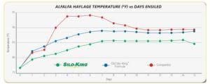 Silo Capacity Chart Silo King Americas Most Preferred Forage Treatment Product