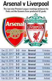 Liverpool 2, leicester city 1. Roberto Firmino Chasing Lfc Record Against Arsenal Liverpool Fc