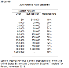 Rate Schedule 2001 2018 Tax Policy Center
