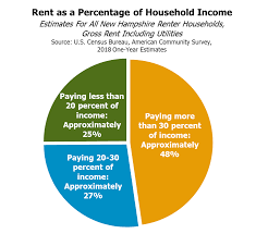 Census Pie Chart Census Bureau 2018 Estimates For Income Poverty Housing