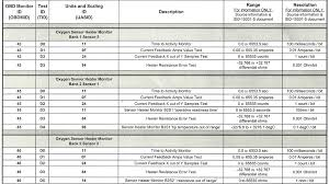 System Troubleshooting Fuel System Troubleshooting Chart