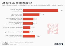 Chart Labours 83 Billion Tax Plan Statista
