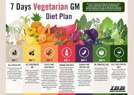 Gm Diet Vegetarian Chart Gm Diet Day 2 Vegetarian Salad