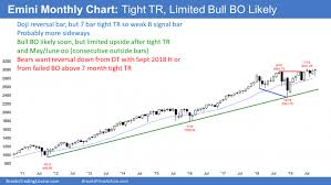 E Mini S P 500 Could Be Ready To Test All Time High