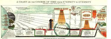 John Hagee Tribulation Chart John Hagee Chart Of End Times Bedowntowndaytona Com