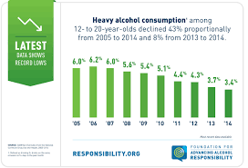 To Among Down 20-year Drinking 12- Olds Underage
