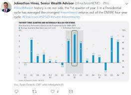 Lpl Financial Advisors Top Tweets January 2019 Lpl