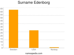 Edenborg - Names Encyclopedia