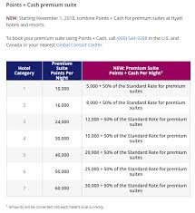 Spg Cash And Points Chart World Of Hyatt Cash And Points Devaluation Starting November