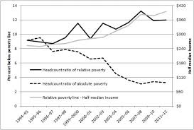 Factcheck Is Poverty On The Rise In Australia