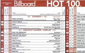 Billboard Charts 1984 By Week Todays Music From Ww_adh History Of Billboard Hot 100 Design