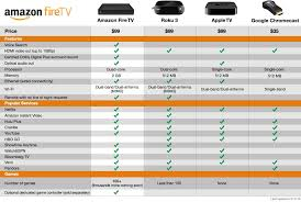 Streaming Tv Comparison Chart Amazon Announces Fire Tv A Streaming Set Top Box Game Console