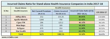 Health Insurance Incurred Claims Ratio 2017 18 Best Health