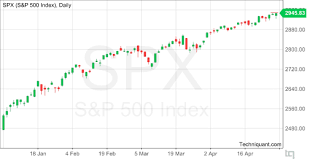 Techniquant S P 500 Index Spx Technical Analysis Report