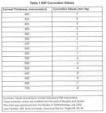 Pachymetry Iop Conversion Chart 2019