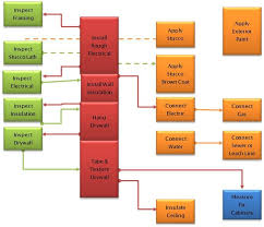 Sample Building Permit Process Flow Chart For Commercial