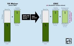 Combat Compensation Pay Chart Crdp And Crsc Concurrent Receipt Explained Cck Law