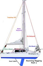 basics for sailors anything and everything catalina  101 basics for sailors anything and everything catalina 22