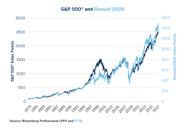 Equities Comparing Russell 2000 Versus S P 500 Cme Group