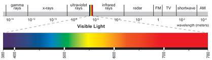 Light Chart Light Quality Spectrum And Distribution Eye Hortilux