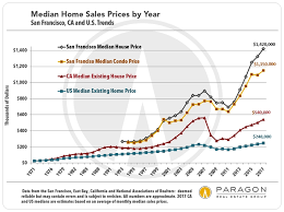 Housing Prices Bay Area Chart San Francisco Real Estate Market New Year Report Alene