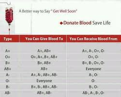 Blood Donor Chart Blood Compatibility Blood Donation