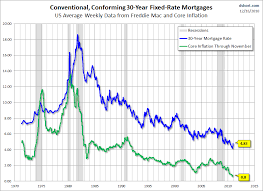 Mortgage Rates This Week Chart Mortgage Rate Chart 30 Year Fixed