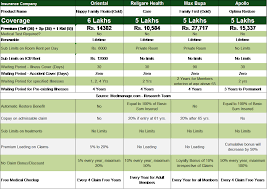 Comparative Chart Of Health Insurance Health Insurance Premium Comparison Chart Motor Insurance
