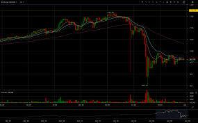 Bitfinex Chart Btc Usd Bitfinex Btcusd Chart 2017 01 05 At 23 38 25 Crypto News Net