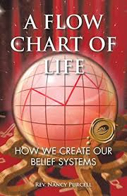 A Flow Chart Of Life How We Create Our Belief Systems