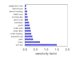 Powder Sensitivity Chart Price Sensitivity Factors For A Typical Pim Component