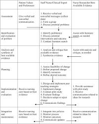 based practice in nursing essay student essays evidence based practice in nursing essayevidence based practice nursing
